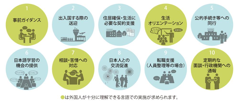 1号特定技能外国人支援
